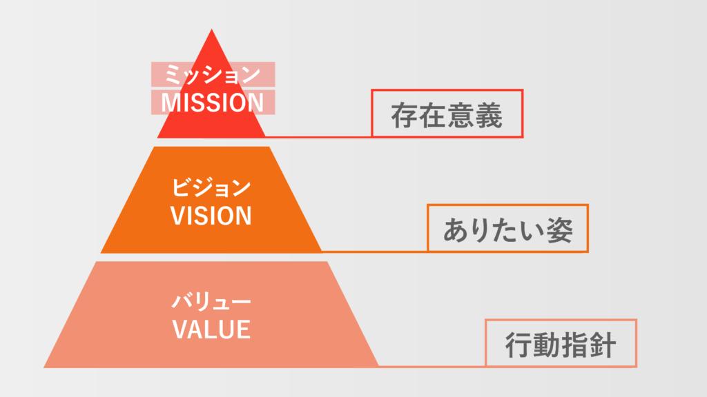 ミッション・ビジョン・バリューの図