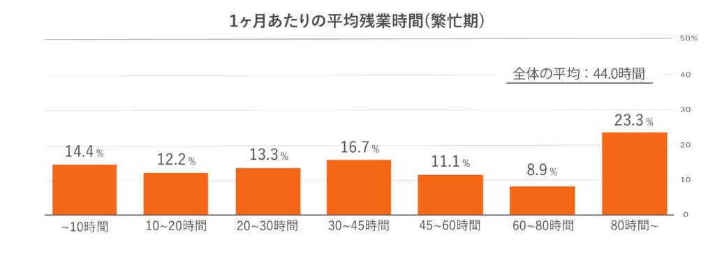 1ヶ月あたりの平均残業時間(繁忙期)
