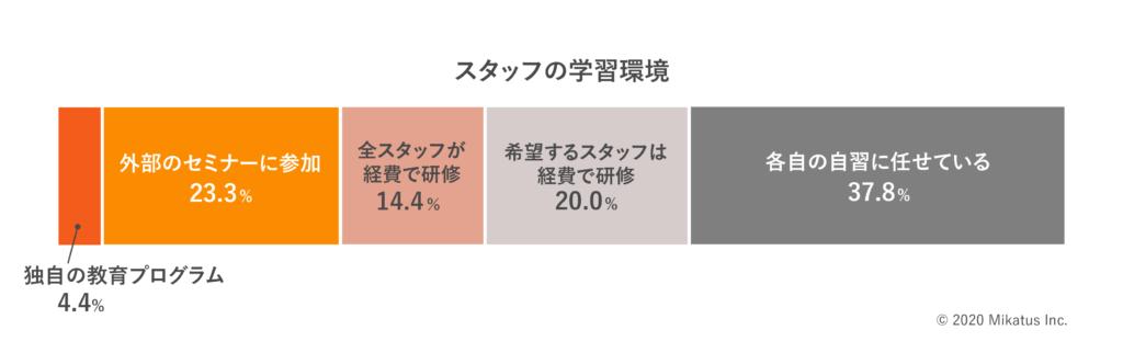 スタッフの学習環境のグラフ
