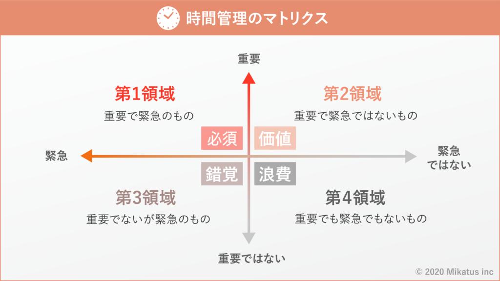 時間管理のマトリクス図