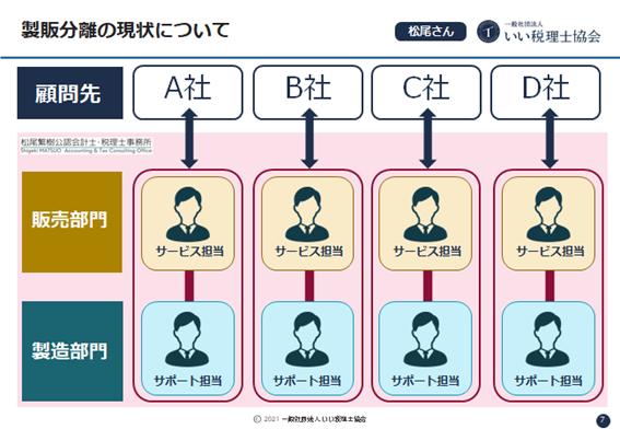 製販分離セミナーリポート松尾さん体制図