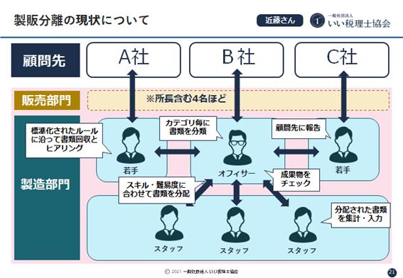 製販分離セミナーリポート近藤さん体制図