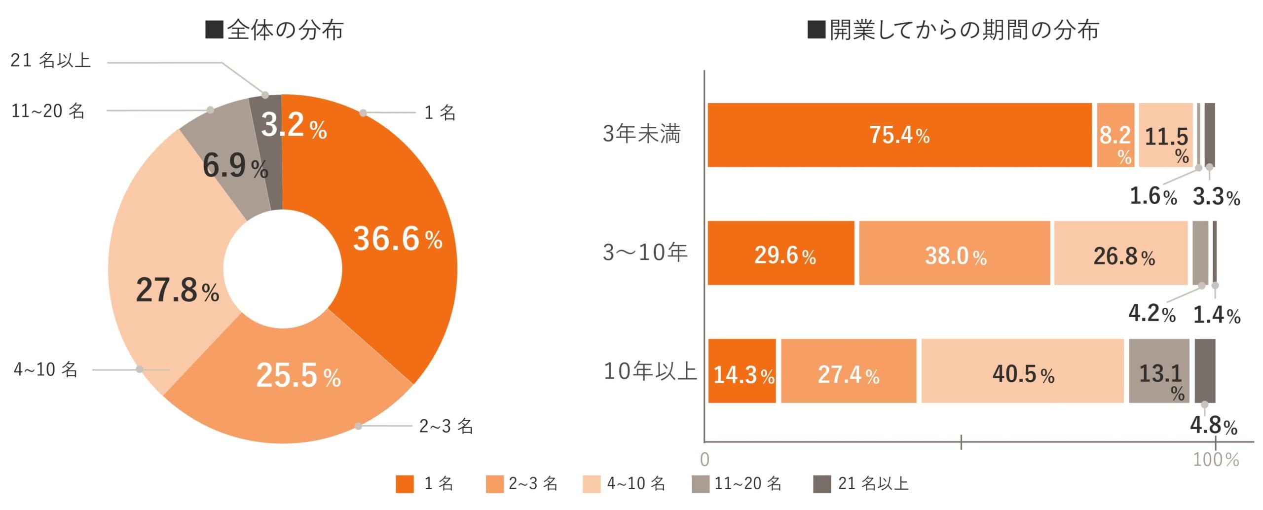 独立開業実態調査グラフ01