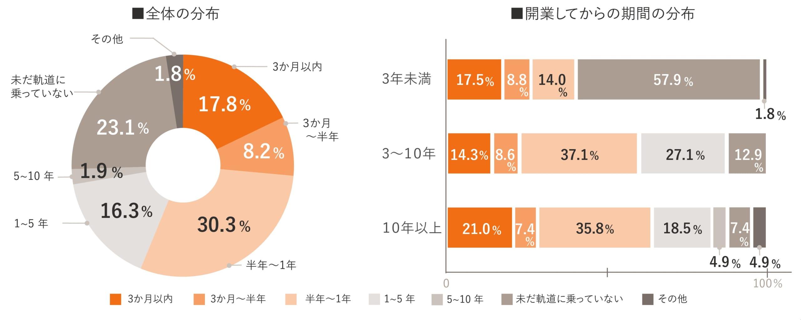 独立開業実態調査グラフ03