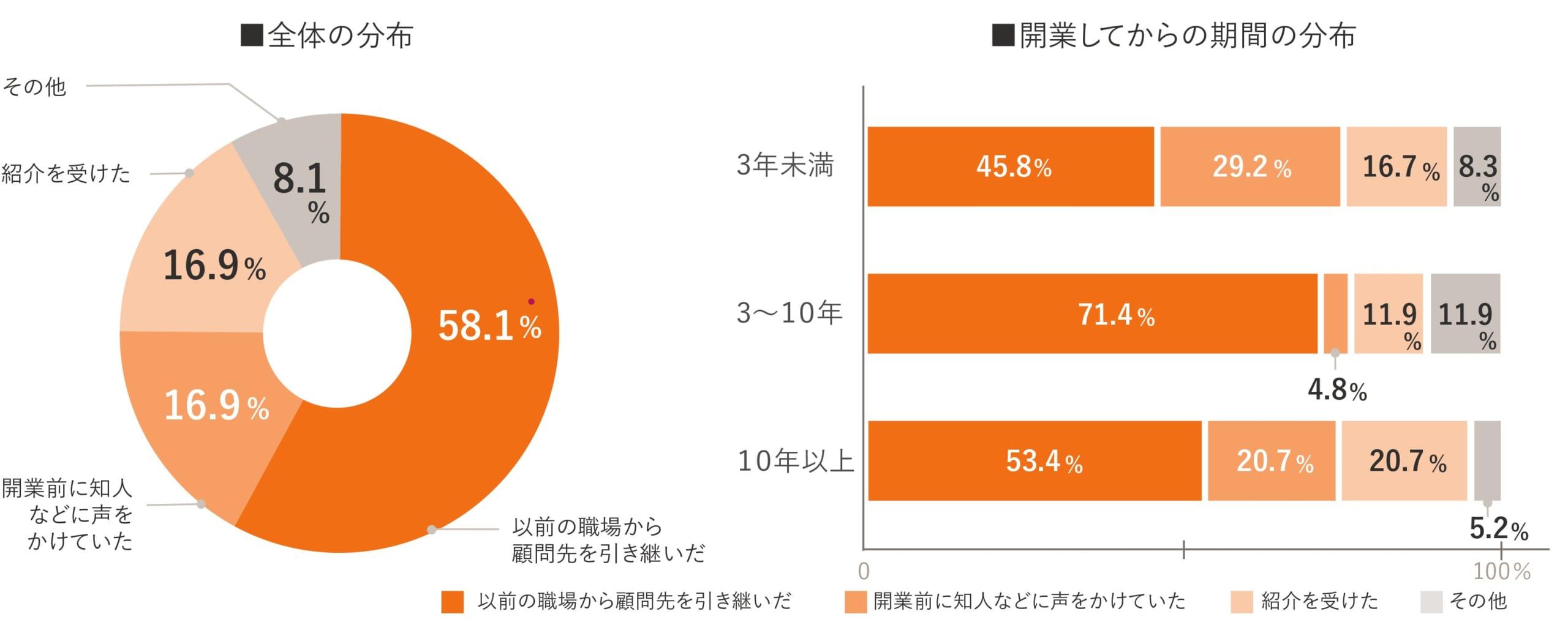 独立開業実態調査グラフ07