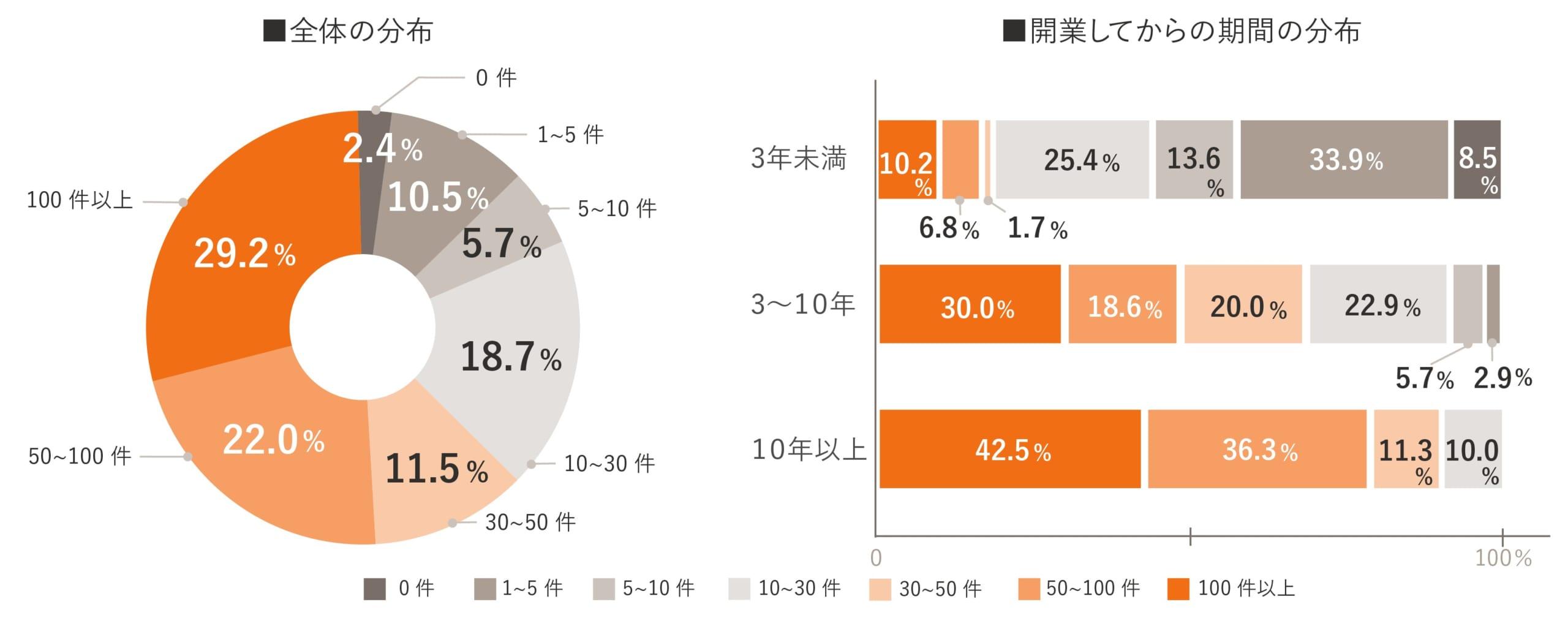 独立開業実態調査グラフ10