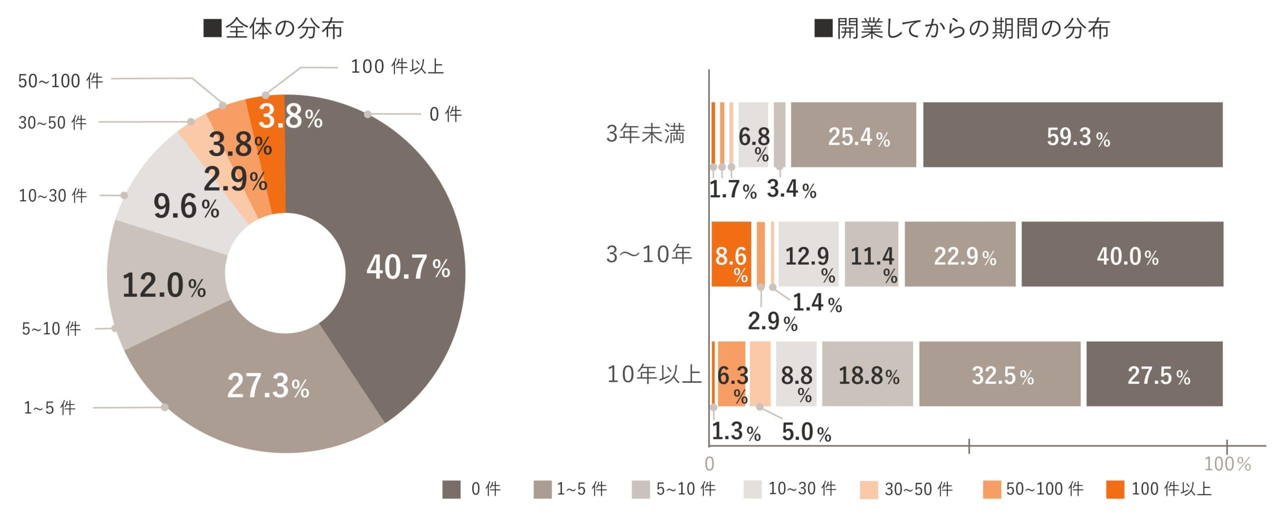 独立開業実態調査グラフ11