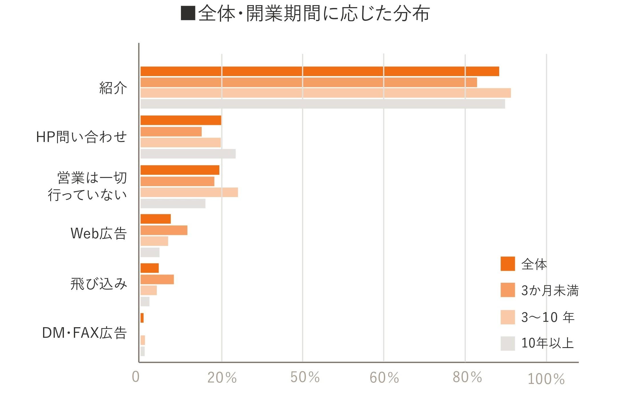 独立開業実態調査グラフ12
