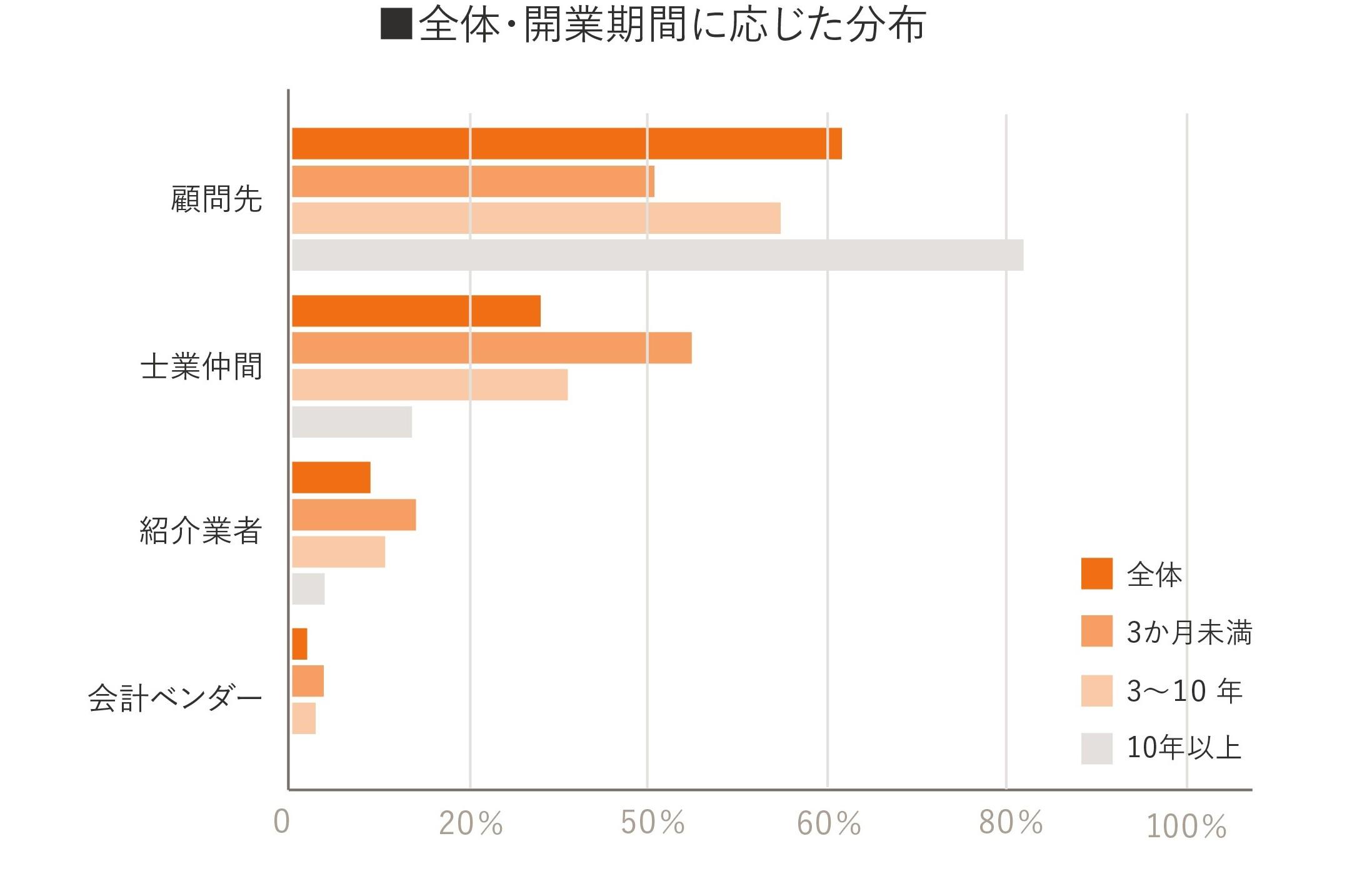 独立開業実態調査グラフ13