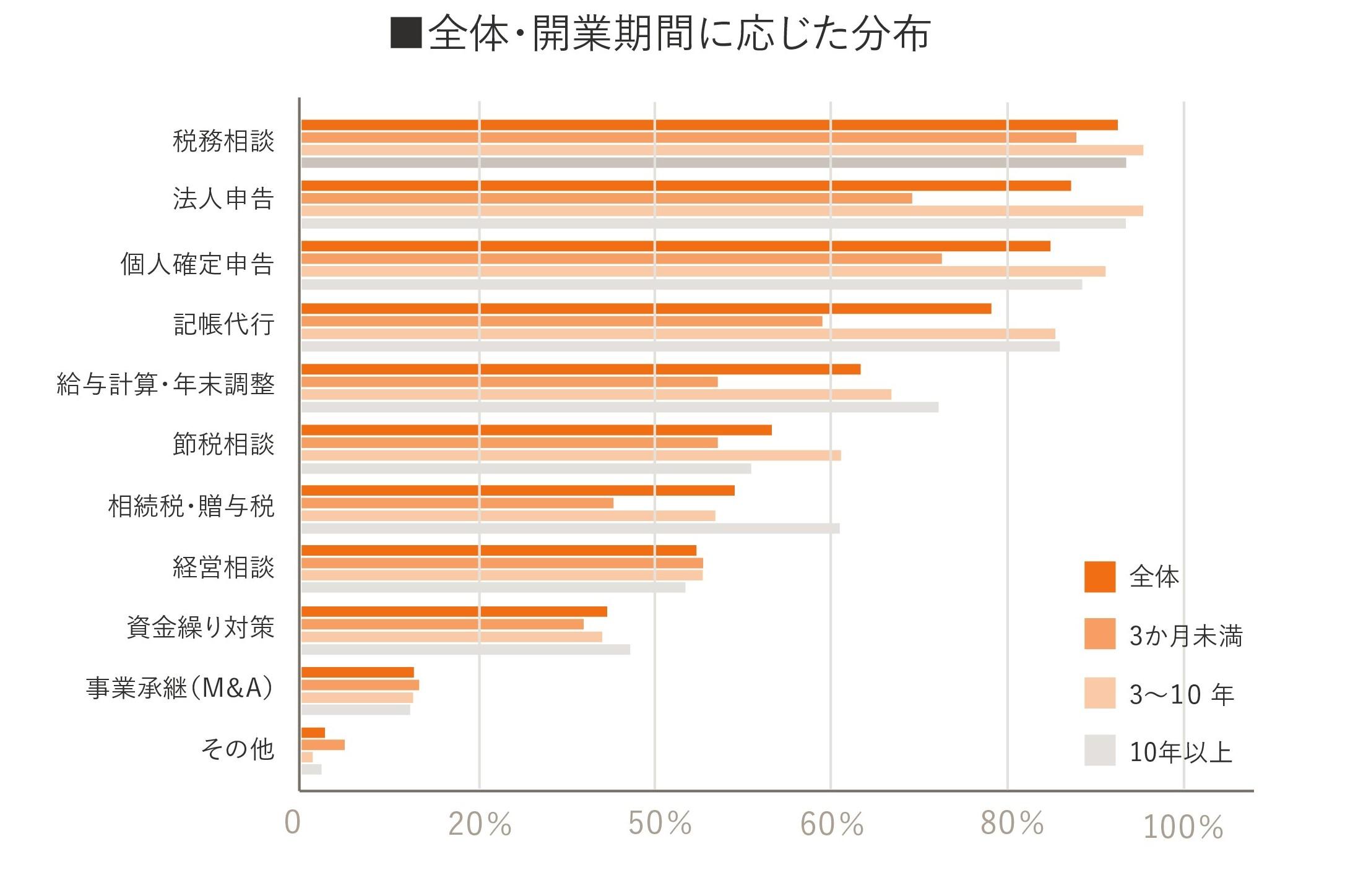 独立開業実態調査グラフ14