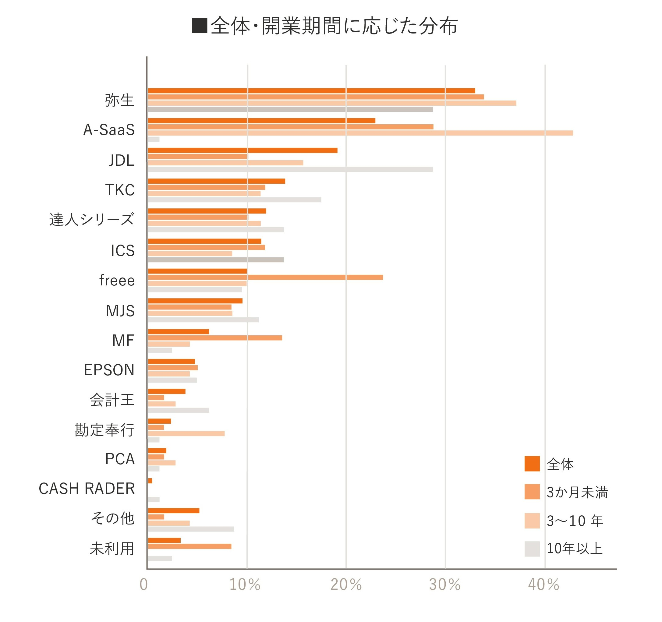 独立開業実態調査グラフ15
