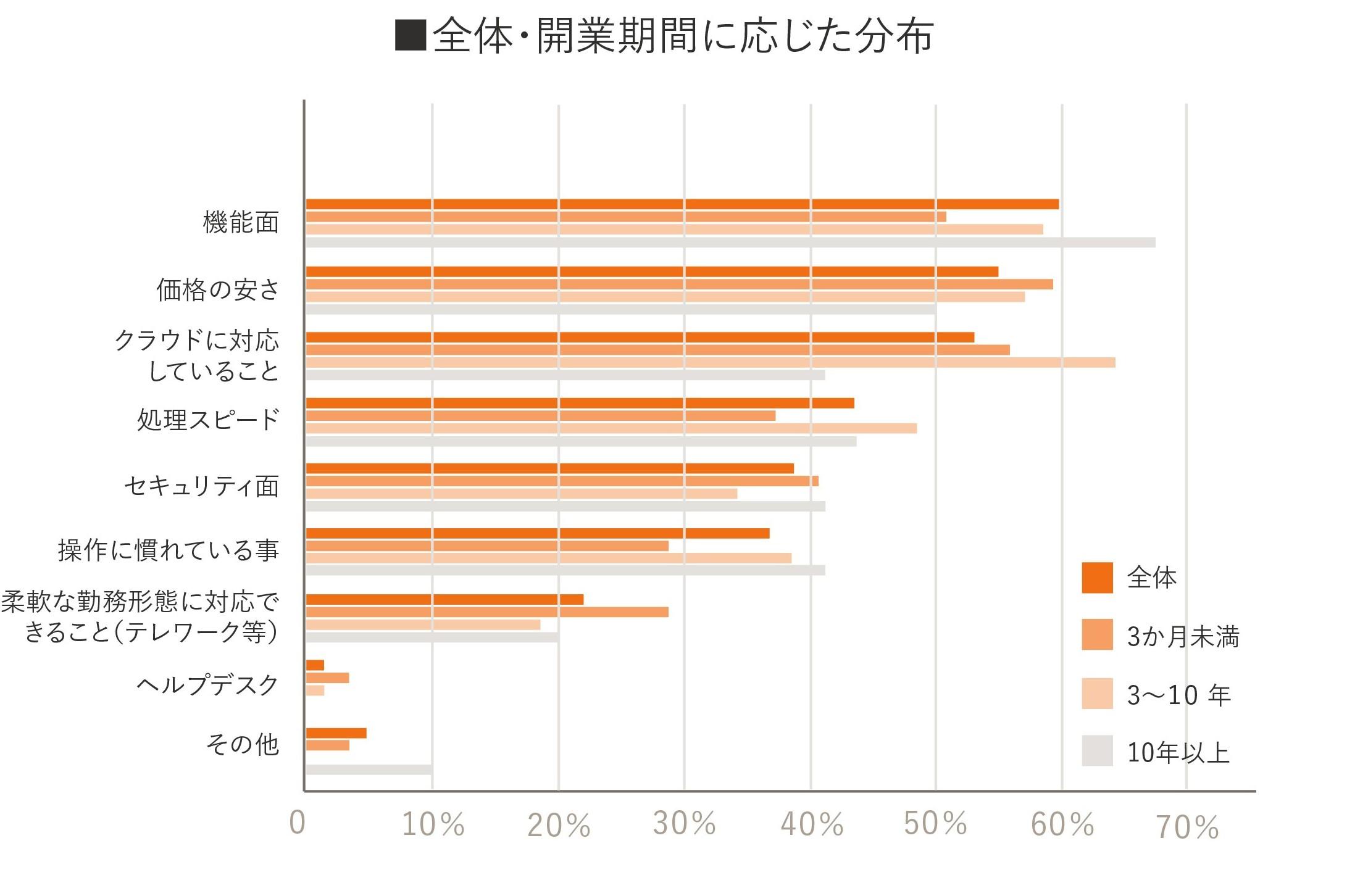 独立開業実態調査グラフ17
