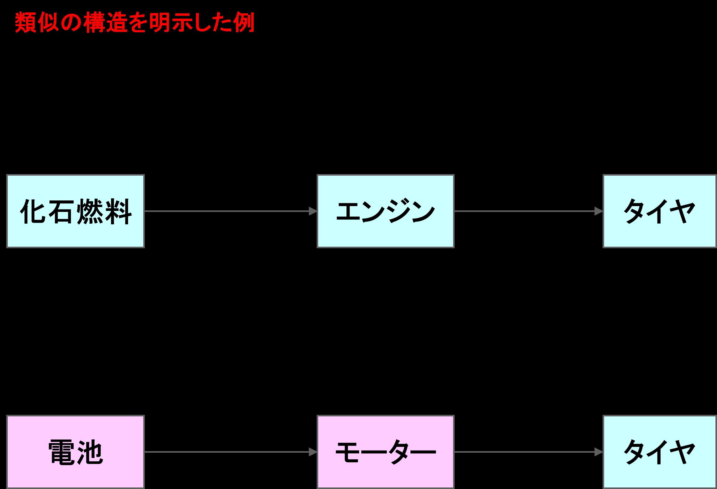 ロジック図解_類似の構造